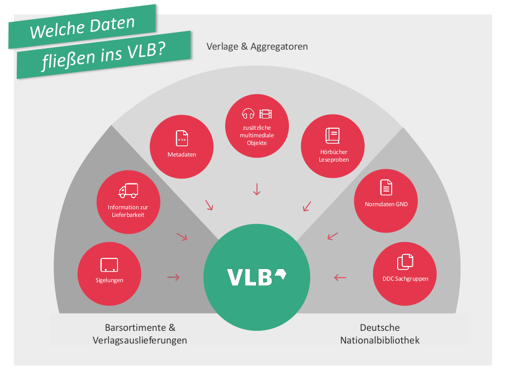 Welche-Daten-fließen-ins-VLB.png#asset:4742