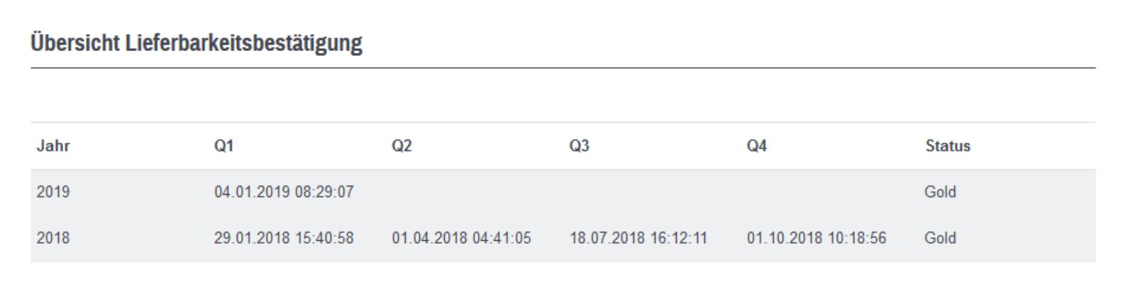 Historie_Tabelle_Lieferbarkeitsstatusbestätigung.png#asset:5197:standardcontent